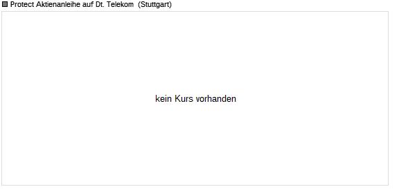 Wkn Telekom