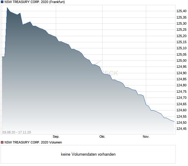NSW TREASURY CORP  2020 Anleihe | Chart | WKN A1AQ1Q, ISIN
